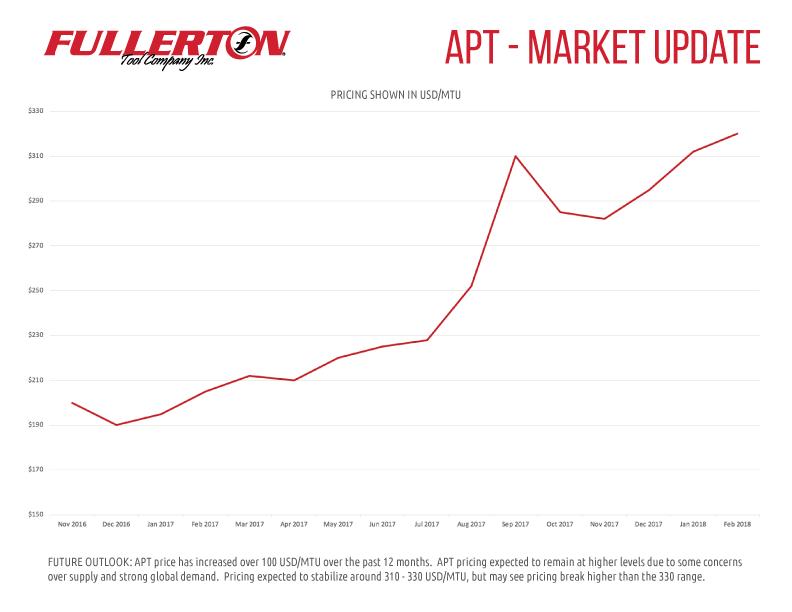 APT-Chart