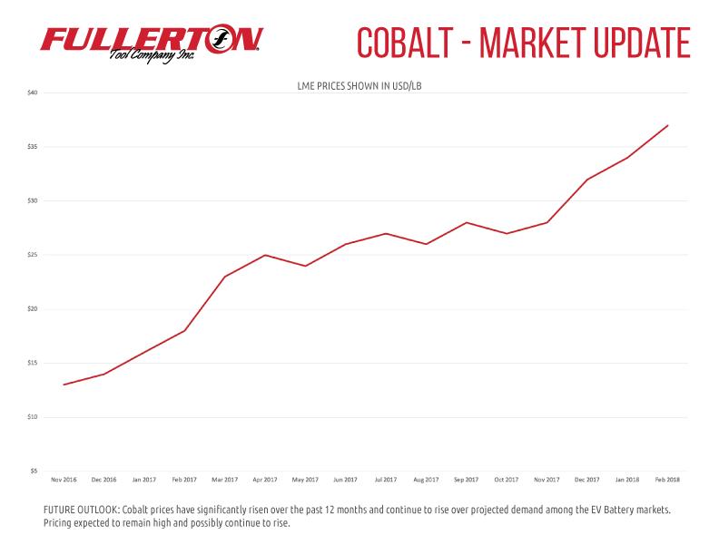 Cobalt-Chart